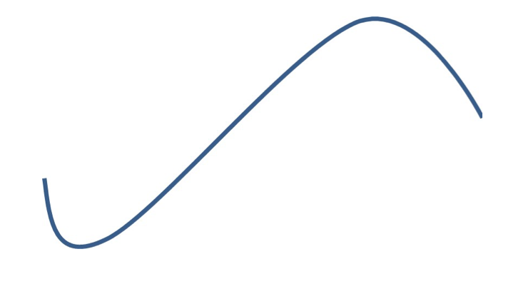 Sigmoid curve_philosophy