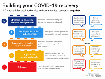 An effective COVID-19 recovery plan requires co-operation