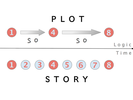 Plot - One Word Prompt