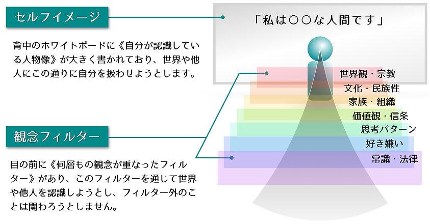 セルフイメージ・観念フィルター.001.jpeg
