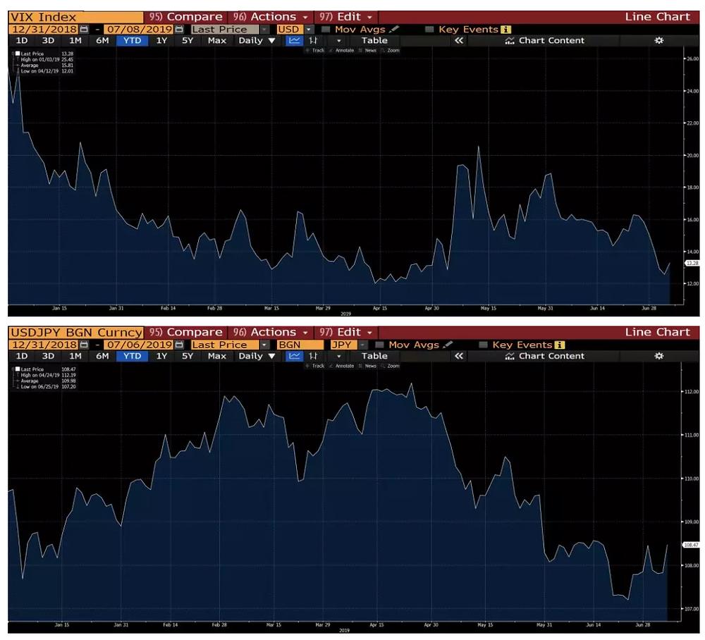 VIX恐慌指数同USD/JPY汇率
