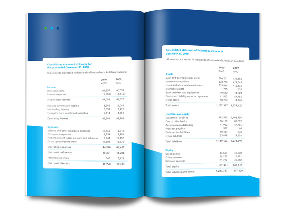 GB annual report numbers
