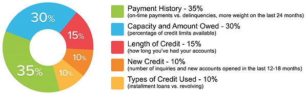 Factors in credit scoring.jpg