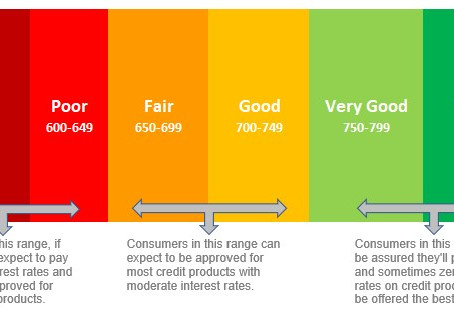 Credit Scores and Their Meanings