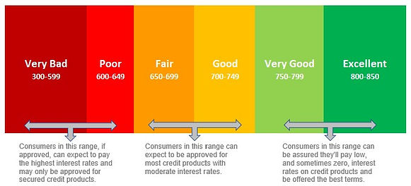 Credit Score Ranges - designed by me.jpg
