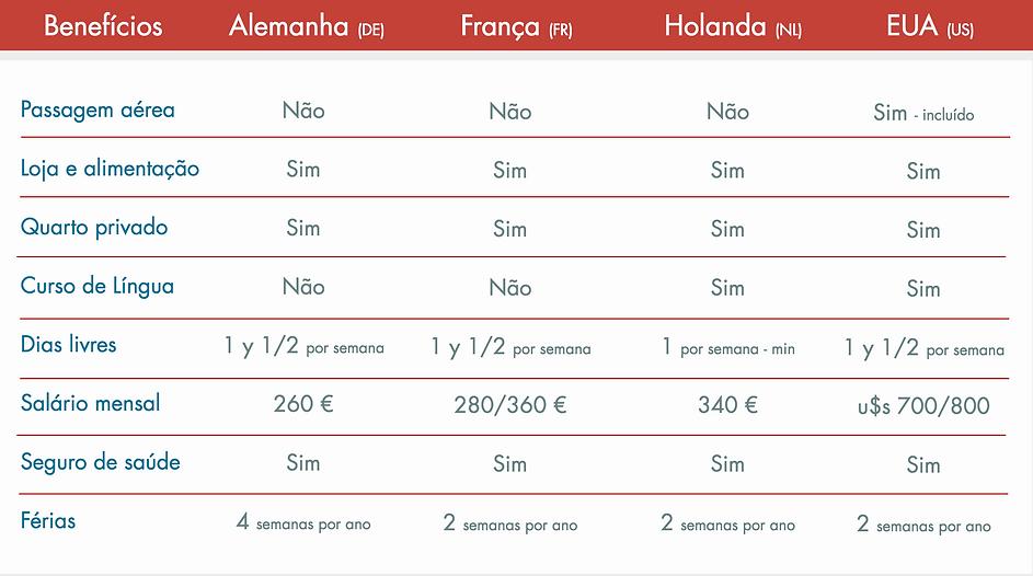 Beneficios portugues.png
