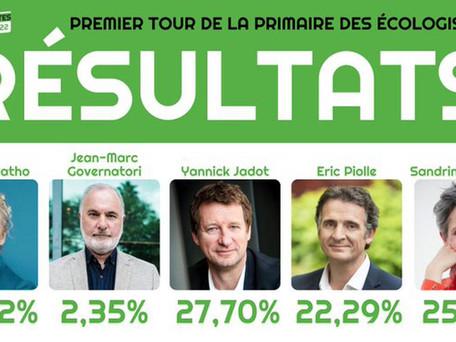 Présidentielle 2022 : Yannick Jadot et Sandrine Rousseau qualifiés pour le 2nd tour de la primaire