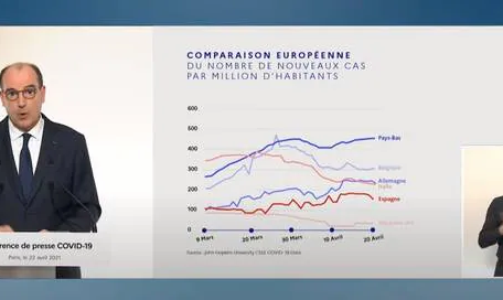 Castex présente l'évolution épidémique d'Europe dans un graphique qui oublie de mentionner la France