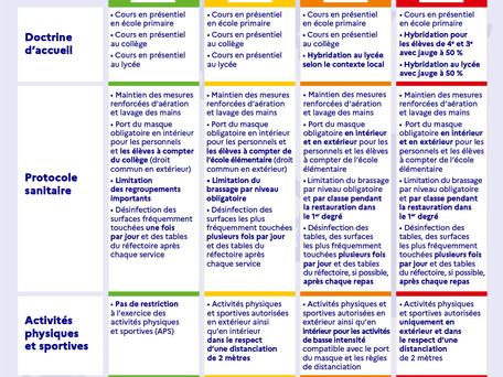 Rentrée scolaire : le nouveau protocole pour 2021/2022 dévoilé