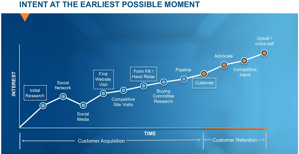 Intent and the Buyer's Journey
