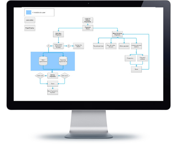 User flows example