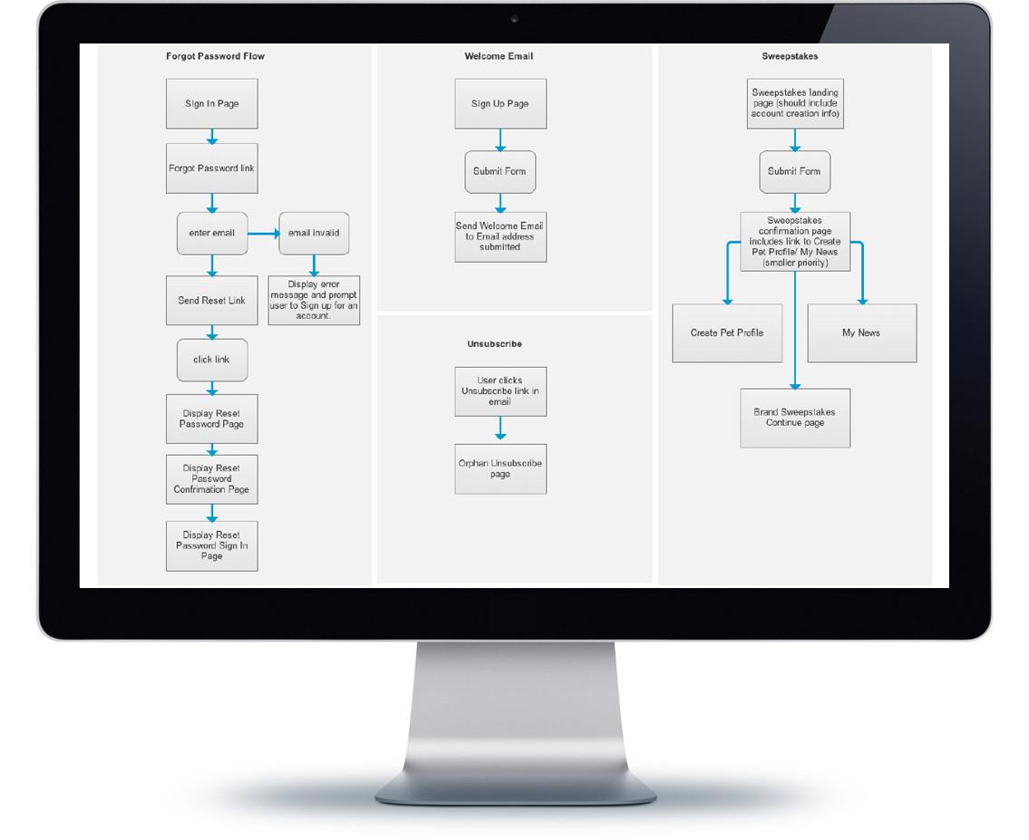 Purina -user flows