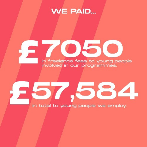 We paid £7050 in freelance fees to young people involved in our programmes. £57584 in total to young people we emply
