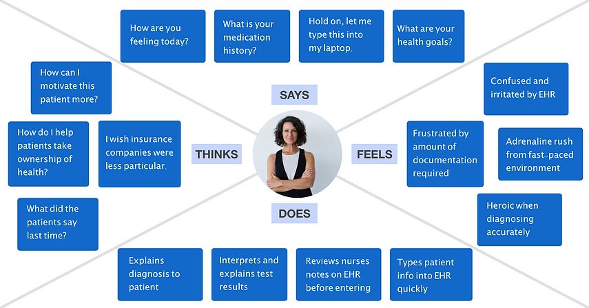 Empathy map Doctor.png