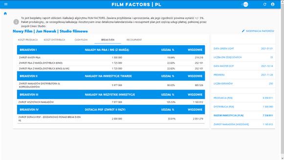 FILM FACTORS - raport progów BREAK EVEN