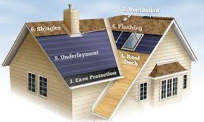 Orangeville, Shelburne, Collingwood roofing