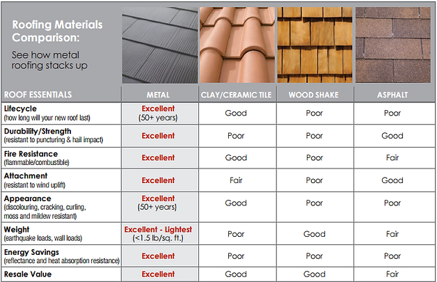 Metal Roofing Chart
