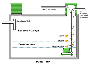 Septic Pump and Pump Tank