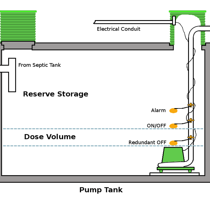 Pump and Pump Chamber/Tank Maintenance and Cleaning