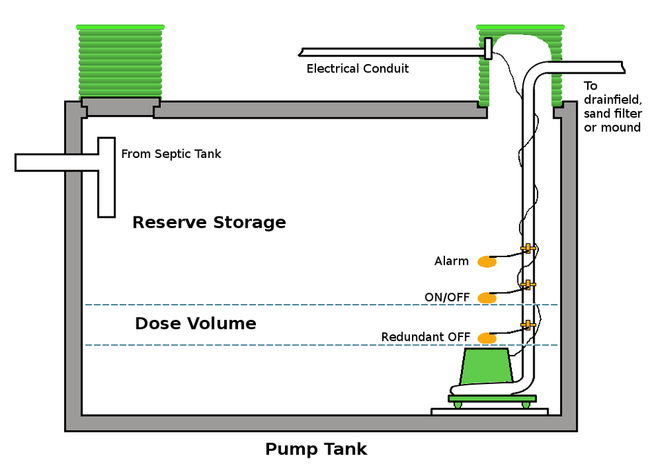 Pump Tank Diagram