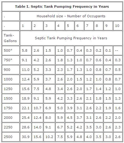How Often Do I Need My Septic Tank Pumped