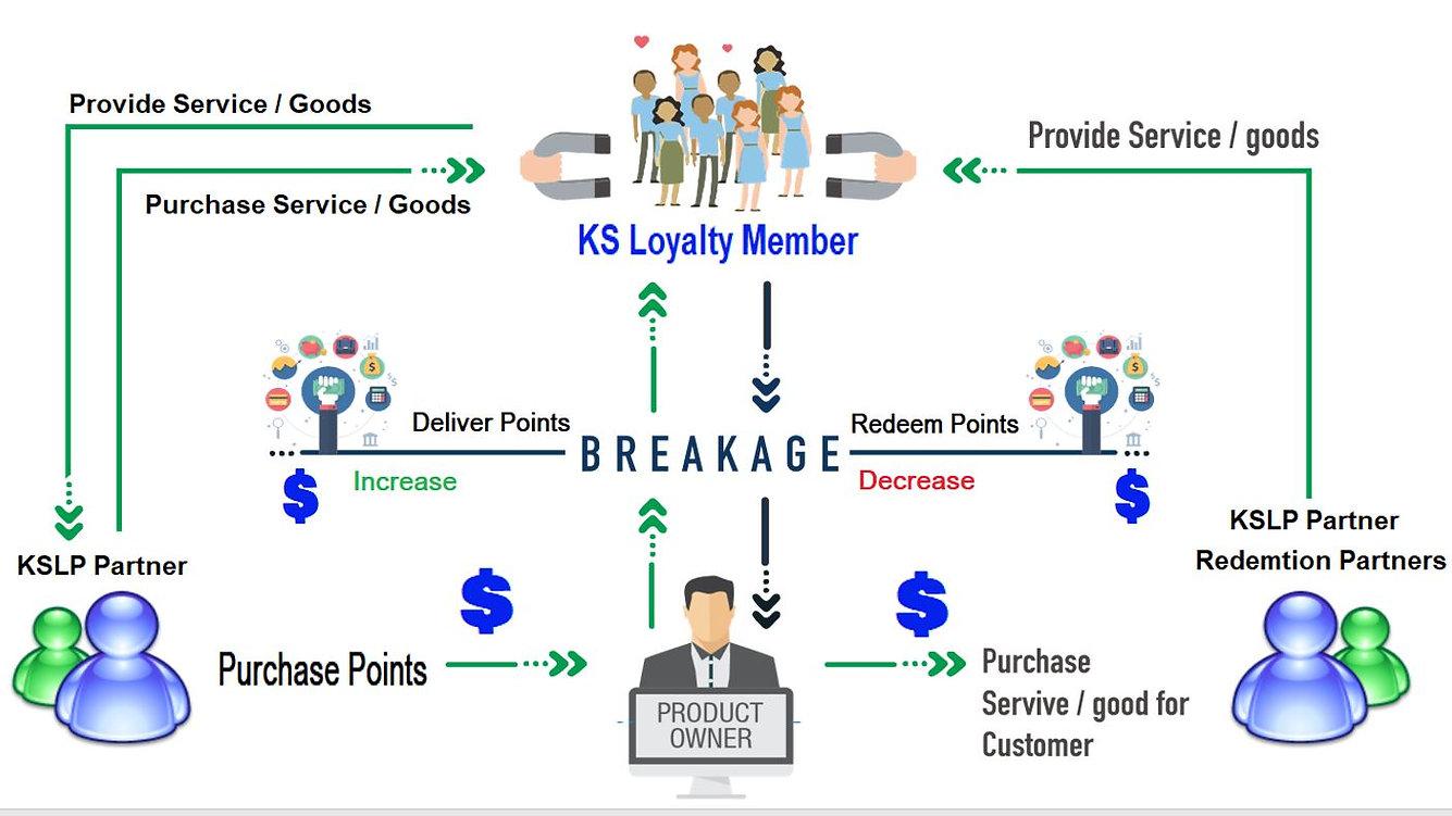 Loyalty flow.JPG