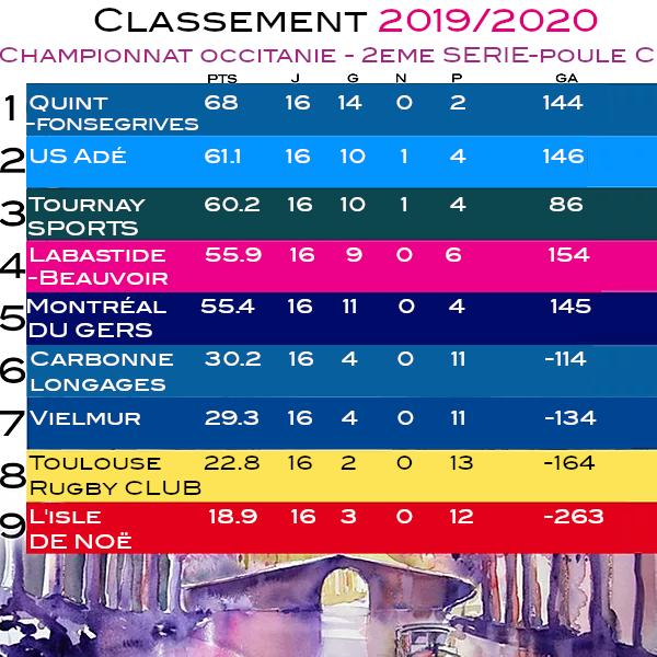 Classement 2019-2020.png