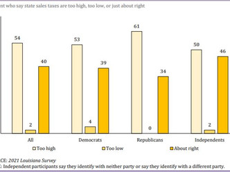 Think you pay too much sales taxes? You're in the majority