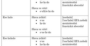 Jak mluvit a vyslovovat jako rodilý mluvčí španělštiny