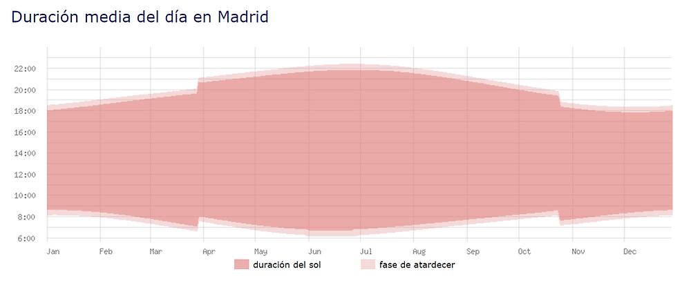 https://www.datosmundial.com/europa/espana/puesta-del-sol.php