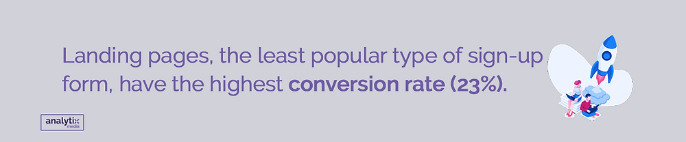 Landing pages, the least popular type of sign-up form, have the highest conversion rate (23%).