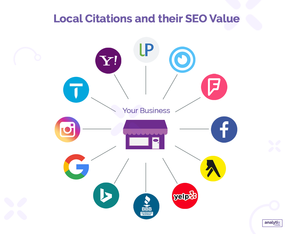 An industry study places citations in fourth place as a ranking factor in local SERPs, after GMB. This shows the importance of maintaining accurate contact and other details in your company's web business listings.