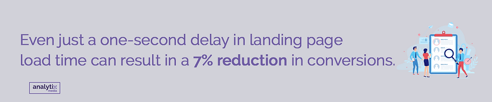 Even just a one-second delay in landing page load time can result in a 7% reduction in conversions.