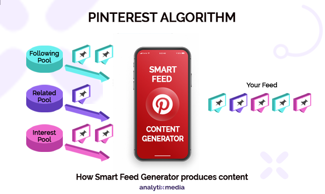 """Similar to other search engine tools, Pinterest uses its own algorithm for search named """"Smart Feed."""" The algorithm decides the pin quality, rates it, delegates the interests, and puts the content before searchers. Pinterest continues to grow and has become a robust platform."""