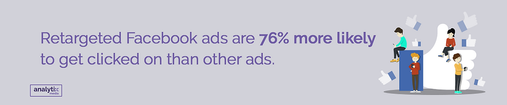 Retargeted Facebook ads are 76% more likely to get clicked on than other ads.