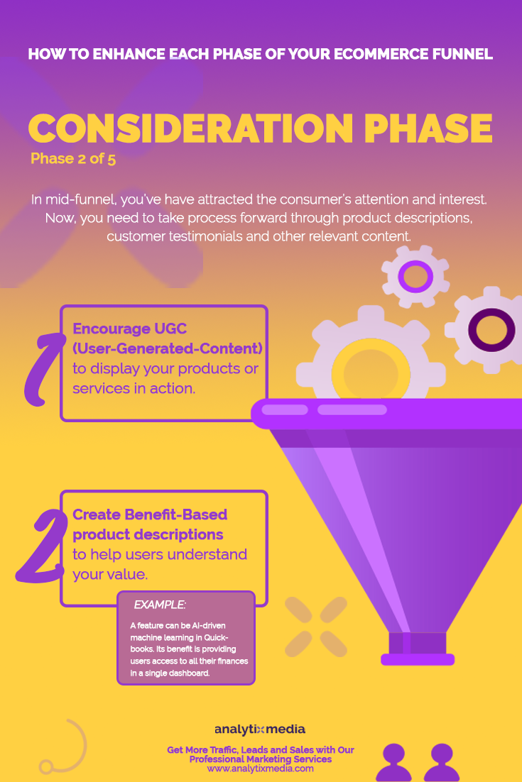 In mid-funnel, you've have attracted the consumer's attention and interest. Now, you need to take process forward through product descriptions, customer testimonials and other relevant content.