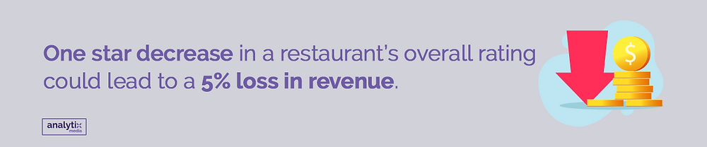 One star decrease in a restaurant's overall rating could lead to a 5% loss in revenue.