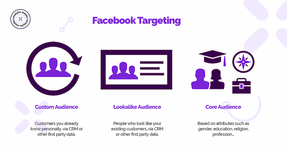 You can use Core audiences to create a targeted segment via the Facebook site. Facebook offers a range of filters for this purpose.