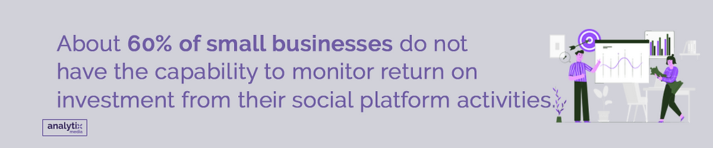 About 60% of small businesses do not have the capability to monitor return on investment from their social platform activities.