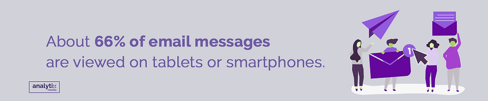 About 66% of email messages are viewed on tablets or smartphones.