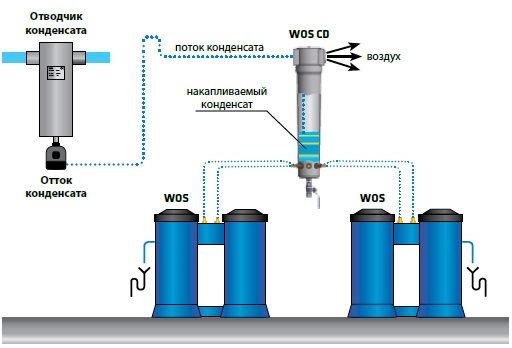 Отводчик водо-масляного конденсата, принцип работы