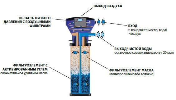 Водо-масляный сепаратор WOSm, принцип работы