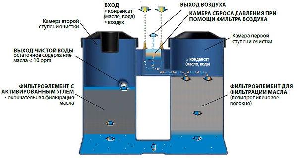Водо-масляный сепаратор WOS, принцип работы