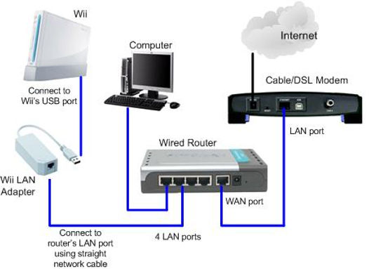xwii-with-wii-lan-adapter-network-diagra