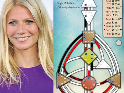 Gwyneth Paltrow's Human Design Chart