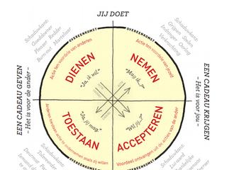Wheel of Consent - Waar gaat dat over?