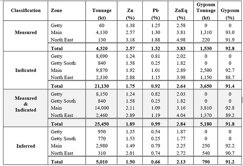 SZM - Updated Mineral Resources - May 20