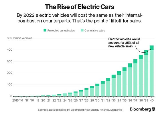 Bloomberg - The Rise of Electrical Cars