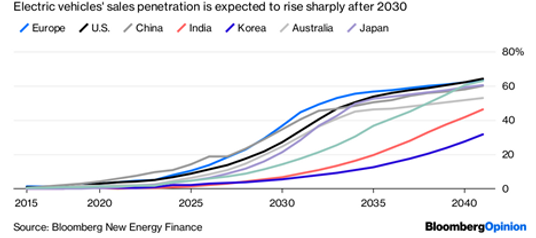 Bloomberg - Rise of Electricity - Bloomb