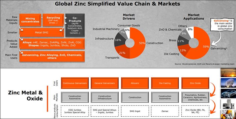 Global Zn Value Chain - Nexa - Feb 2021